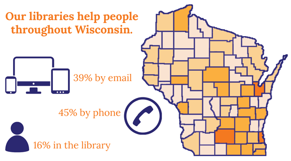 Library use statistics: 39% by email 45% by phone 16% in the library. Map showing use throughout the state.